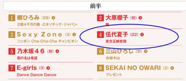 出場歌手・曲順 第66回NHK紅白歌合戦2